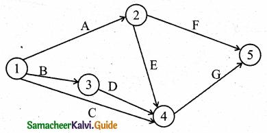 Samacheer Kalvi 11th Business Maths Guide Chapter 10 Operations Research Ex 10.2 Q3.2