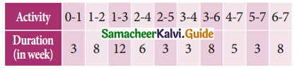 Samacheer Kalvi 11th Business Maths Guide Chapter 10 Operations Research Ex 10.2 Q5