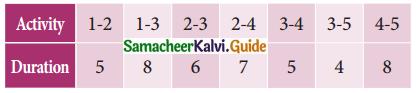Samacheer Kalvi 11th Business Maths Guide Chapter 10 Operations Research Ex 10.2 Q8