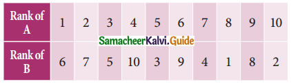 Samacheer Kalvi 11th Business Maths Guide Chapter 9 Correlation and Regression Analysis Ex 9.1 Q10