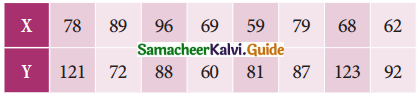 Samacheer Kalvi 11th Business Maths Guide Chapter 9 Correlation and Regression Analysis Ex 9.1 Q6