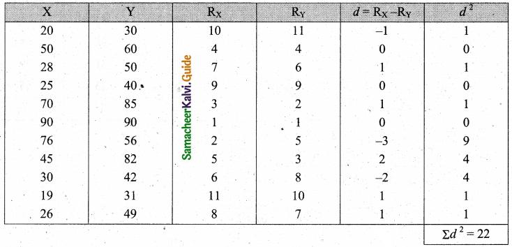 Samacheer Kalvi 11th Business Maths Guide Chapter 9 Correlation and Regression Analysis Ex 9.1 Q7.1