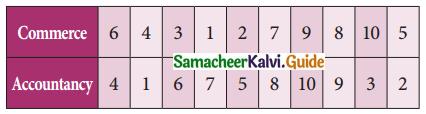 Samacheer Kalvi 11th Business Maths Guide Chapter 9 Correlation and Regression Analysis Ex 9.1 Q8
