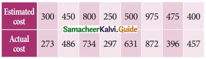 Samacheer Kalvi 11th Business Maths Guide Chapter 9 Correlation and Regression Analysis Ex 9.1 Q9