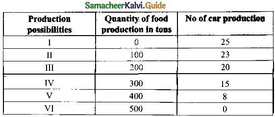 Samacheer Kalvi 11th Economics Guide Chapter 1 Introduction to Micro Economics img 1a