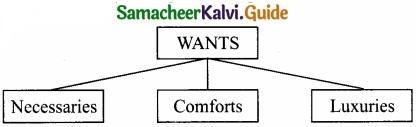 Samacheer Kalvi 11th Economics Guide Chapter 2 Consumption Analysis img 1