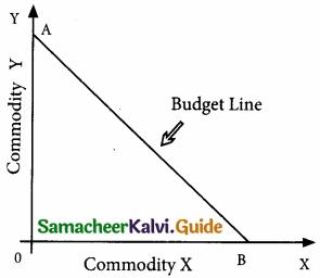 Samacheer Kalvi 11th Economics Guide Chapter 2 Consumption Analysis img 15