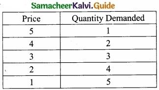Samacheer Kalvi 11th Economics Guide Chapter 2 Consumption Analysis img 6