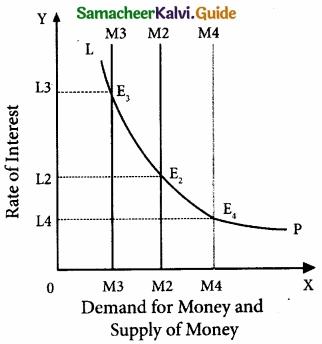 Samacheer Kalvi 11th Economics Guide Chapter 6 Distribution Analysis img 5