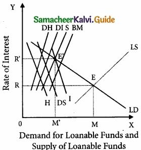 Samacheer Kalvi 11th Economics Guide Chapter 6 Distribution Analysis img 6