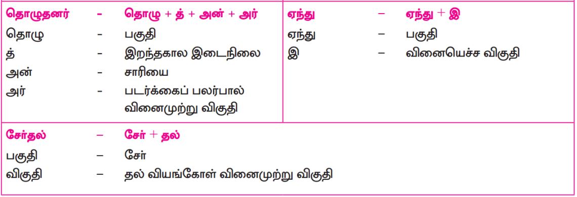 Samacheer Kalvi 12th Tamil Guide Chapter 6.3 சிலப்பதிகாரம் 2