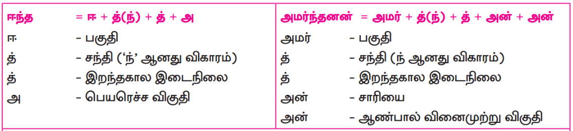 Samacheer Kalvi 12th Tamil Guide Chapter 8.4 சிறுபாணாற்றுப்படை 3