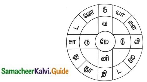 Samacheer Kalvi 12th Tamil Guide Chapter Chapter 6.6 காப்பிய இலக்கணம் 5