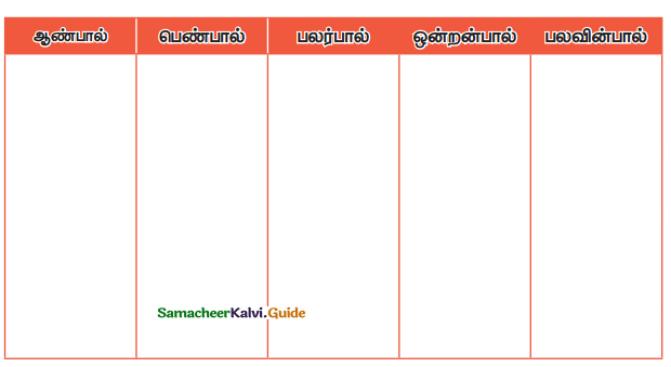 Samacheer Kalvi 4th Tamil Guide Chapter 2 பனைமரச் சிறப்பு - 11