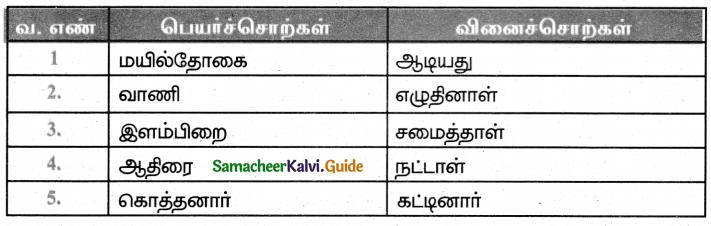Samacheer Kalvi 5th Tamil Guide Chapter 2.4 பெயர்ச்சொல், வினைச்சொல் - 4