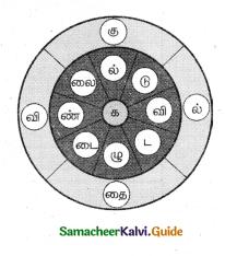 Samacheer Kalvi 5th Tamil Guide Chapter 5.4 இணைப்புச்சொற்கள் - 5