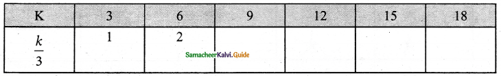 Samacheer Kalvi 6th Maths Guide Term 1 Chapter 2 Introduction to Algebra Ex 2.2 1