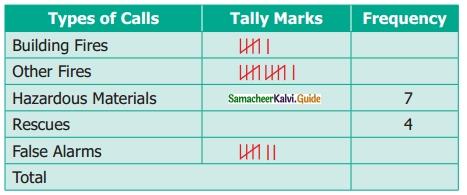 Samacheer Kalvi 6th Maths Guide Term 1 Chapter 5 Statistics Ex 5.1 6