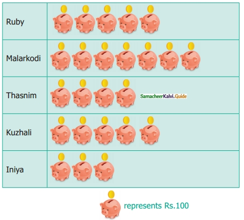 Samacheer Kalvi 6th Maths Guide Term 1 Chapter 5 Statistics Ex 5.4 5