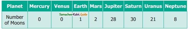 Samacheer Kalvi 6th Maths Guide Term 1 Chapter 5 Statistics Ex 5.4 6