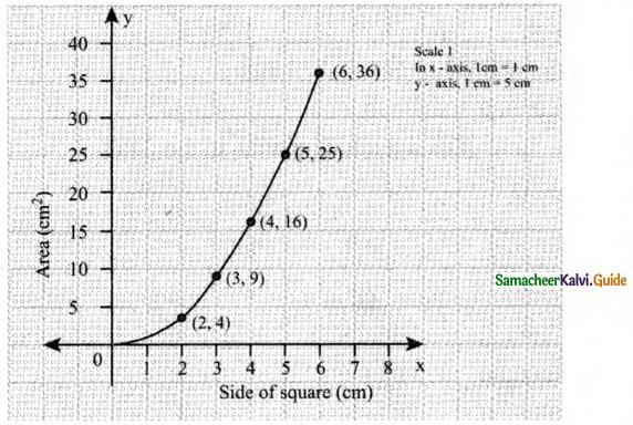Samacheer Kalvi 8th Maths Guide Answers Chapter 3 Algebra Ex 3.10 6