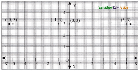 Samacheer Kalvi 9th Maths Guide Chapter 5 Coordinate Geometry Ex 5.1 3