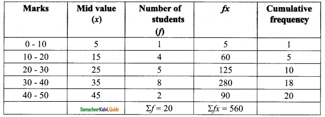 Samacheer Kalvi 9th Maths Guide Chapter 8 Statistics Additional Questions 12