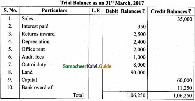 Tamil Nadu 11th Accountancy Model Question Paper 4 English Medium img 15