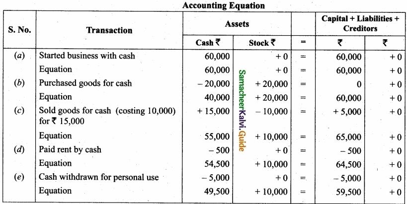 Tamil Nadu 11th Accountancy Model Question Paper 4 English Medium img 20a