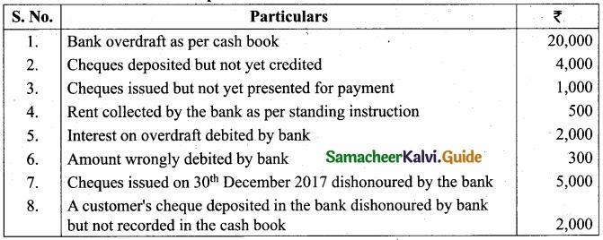 Tamil Nadu 11th Accountancy Model Question Paper 4 English Medium img 34