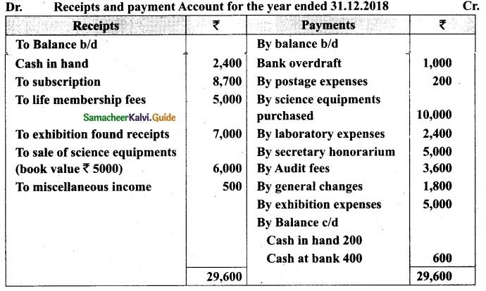 Tamil Nadu 12th Accountancy Model Question Paper 2 English Medium 31