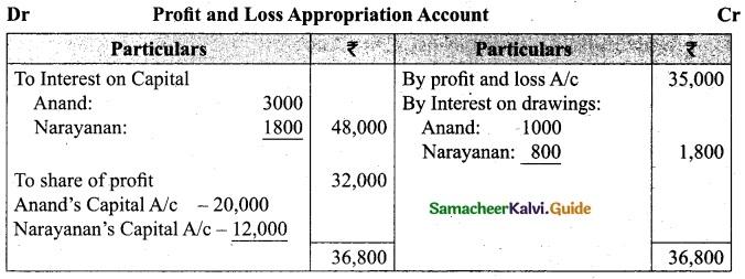 Tamil Nadu 12th Accountancy Model Question Paper 3 English Medium 30