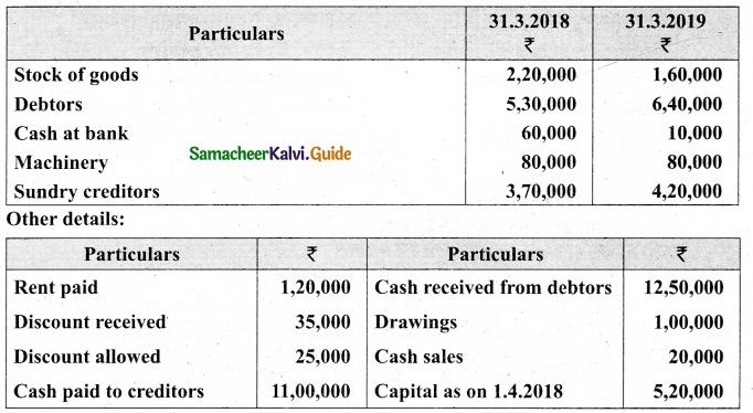 Tamil Nadu 12th Accountancy Model Question Paper 5 English Medium 28