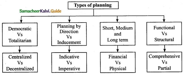Tamil Nadu 12th Economics Model Question Paper 1 English Medium 8