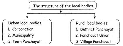 amacheer Kalvi 4th Social Science Guide Term 1 Chapter 3 municipal and corporation 4