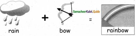 Samacheer Kalvi 5th English Guide Term 1 Prose Chapter 1 Earth, The Desolated Home 12