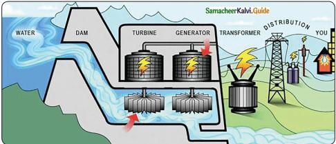 Samacheer Kalvi 5th Science Guide Term 1 Chapter 3 Energy 4