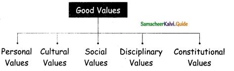 Samacheer Kalvi 5th Social Science Guide Term 1 Chapter 3 Good Citizen 5