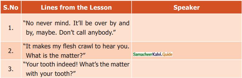 Samacheer Kalvi 7th English Guide Term 1 Supplementary Chapter 1 On Monday Morning 1