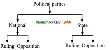 Samacheer Kalvi 9th Social Science Guide Civics Chapter 2 Election, Political Parties and Pressure Groups