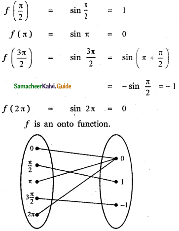 Samacheer Kalvi 11th Maths Guide Chapter 1 Sets, Relations and Functions Ex 1.5 11
