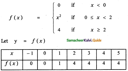Samacheer Kalvi 11th Maths Guide Chapter 9 Limits and Continuity Ex 9.5 46