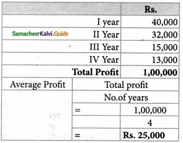Samacheer Kalvi 12th Accountancy Guide Chapter 4 Goodwill in Partnership Accounts 16