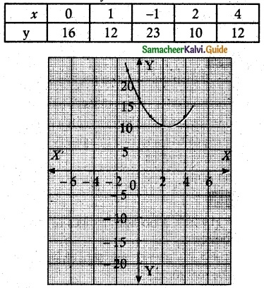 Samacheer Kalvi 12th Maths Guide Chapter 3 Theory of Equations Ex 3.6 2