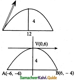 Samacheer Kalvi 12th Maths Guide Chapter 5 Two Dimensional Analytical Geometry - II Ex 5.5 14