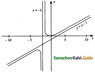 Samacheer Kalvi 12th Maths Guide Chapter 7 Applications of Differential Calculus Ex 7.9 2