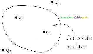 Samacheer Kalvi 12th Physics Guide Chapter 1 Electrostatics 116