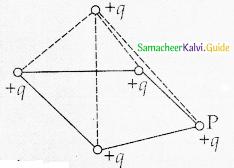 Samacheer Kalvi 12th Physics Guide Chapter 1 Electrostatics 117