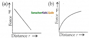 Samacheer Kalvi 12th Physics Guide Chapter 1 Electrostatics 118
