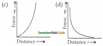 Samacheer Kalvi 12th Physics Guide Chapter 1 Electrostatics 119